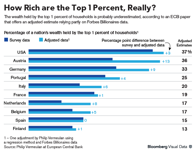 Underestimated wealth of the Rich