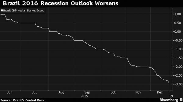 Brazil Recession 2016